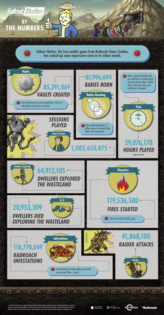 fallout-shelter-infografika